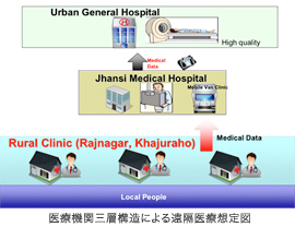 Proposed three-layered remote medical service
